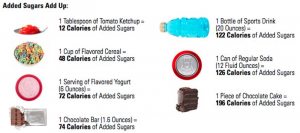 added_sugars