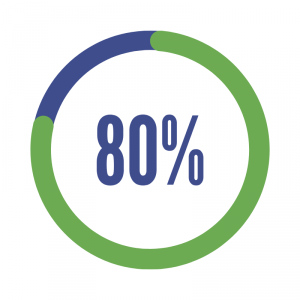 80 % (1)