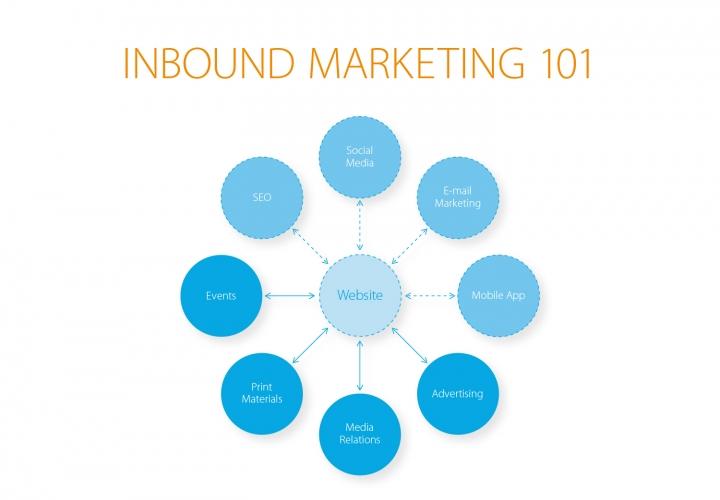 in_bound_marketing-01_lrg