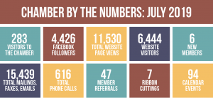 Chamber by the Numbers, July 2019
