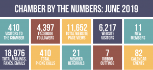 Chamber by the Numbers, June 2019