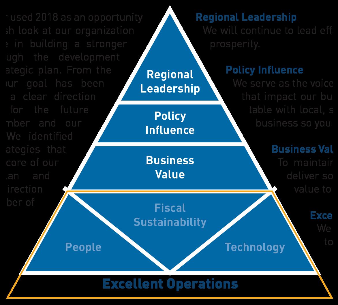 Chamber Strategic Priorities