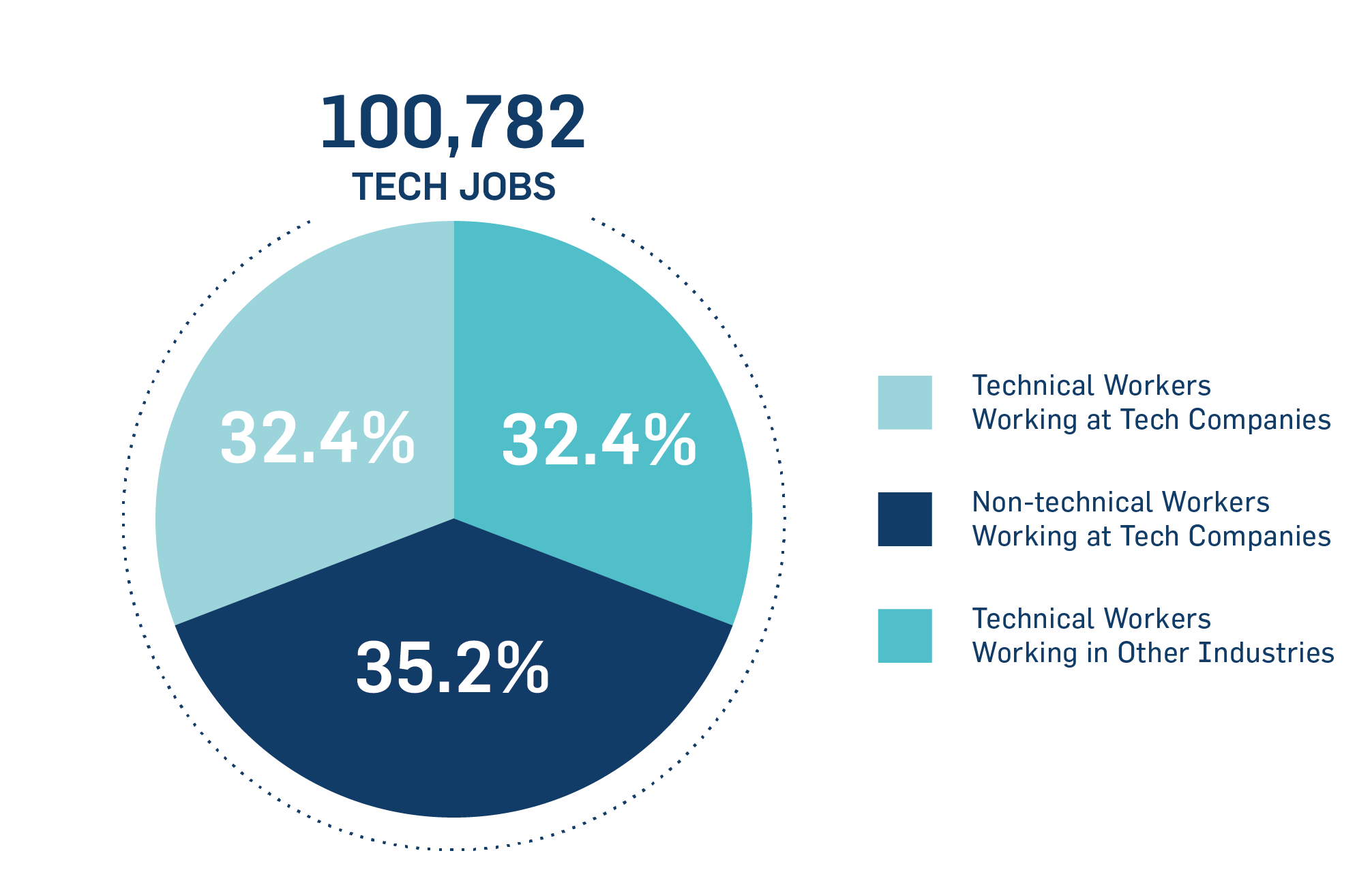 __Tech Workforce at a Glance
