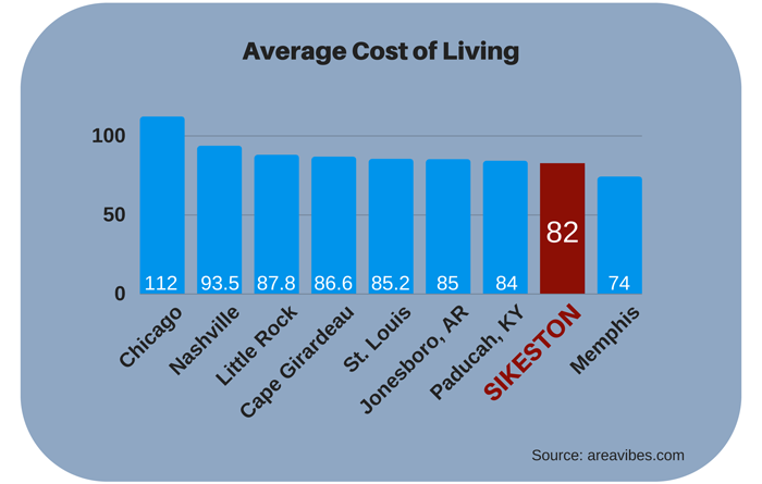 Average Cost of Living Chart