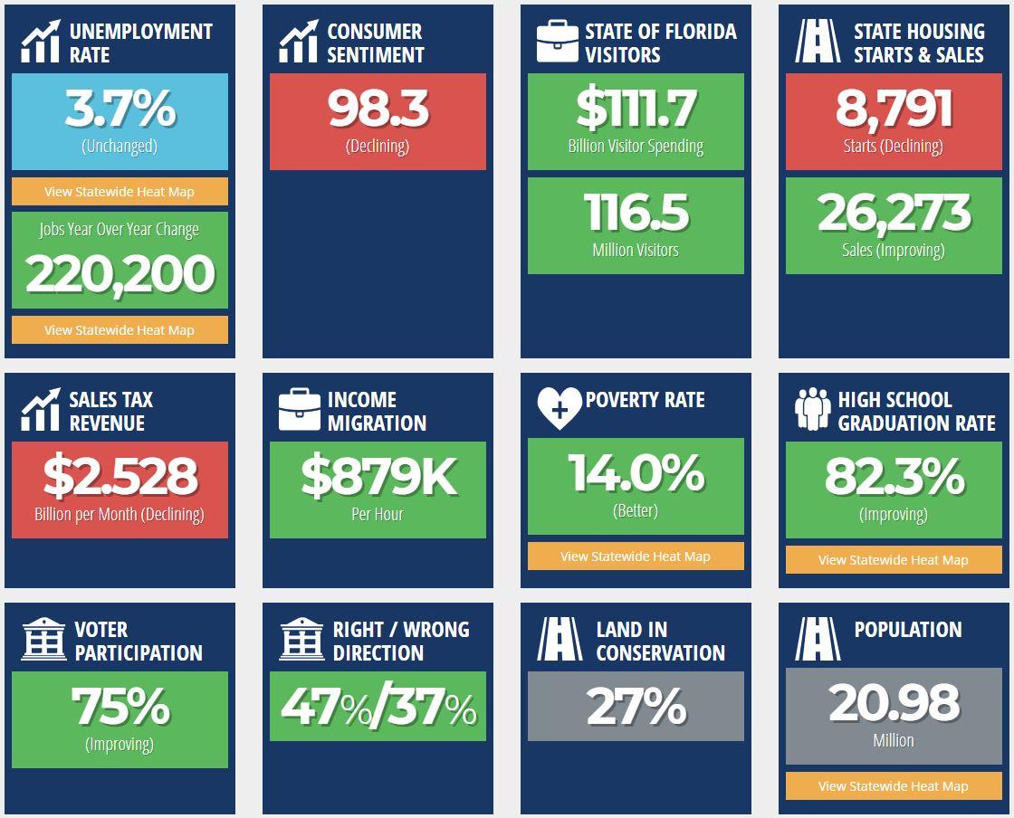 Florida Scorecard Metrics