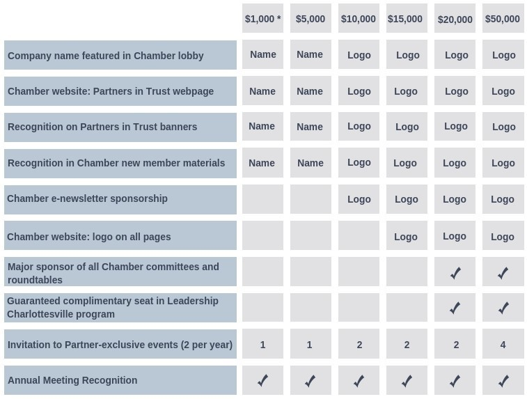 2019-Partners-in-trust-benefits-grid