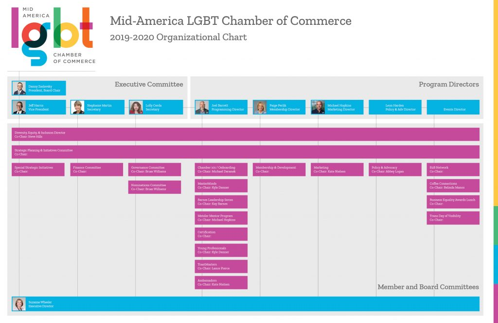 mid_america_lgbt-board_documents-org_chart-sept2019