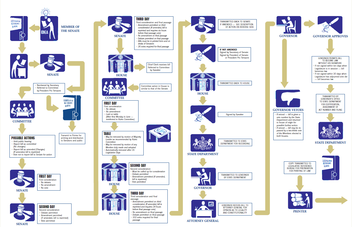 Legislative Process Flow Chart