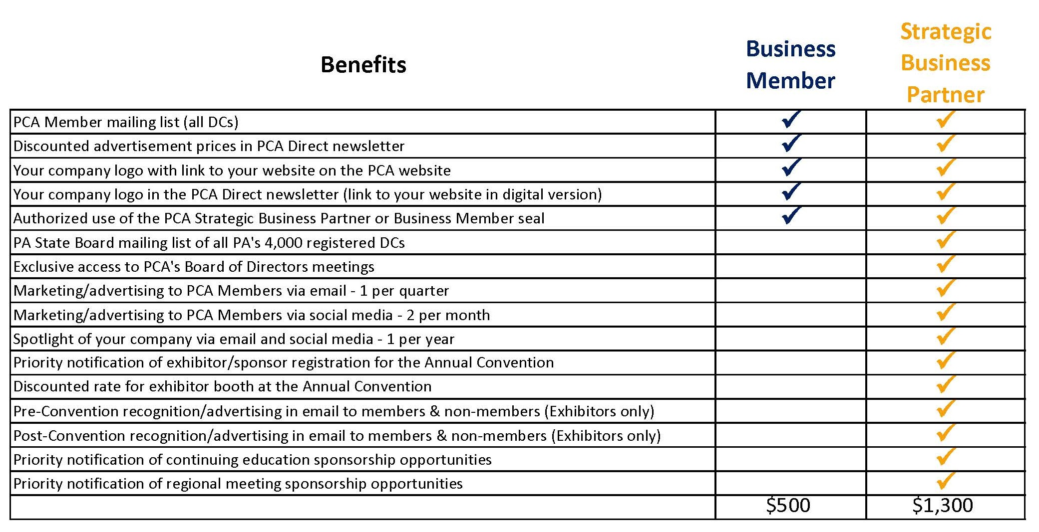 Benefits Chart for SBPs BMs