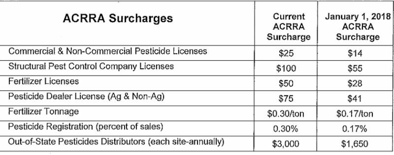 ACRRA 2018 Surcharge Rates
