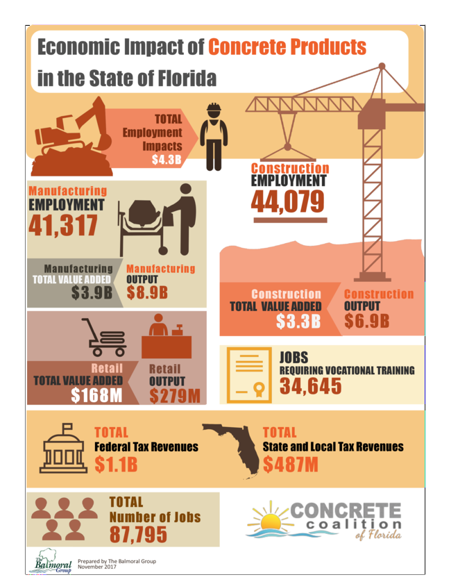Industry Links - Florida Independent Concrete and Associated