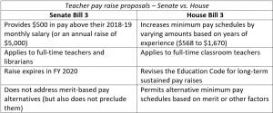 House Senate Bills Would Cut Ed Dept >> Advocacy Tech Titans