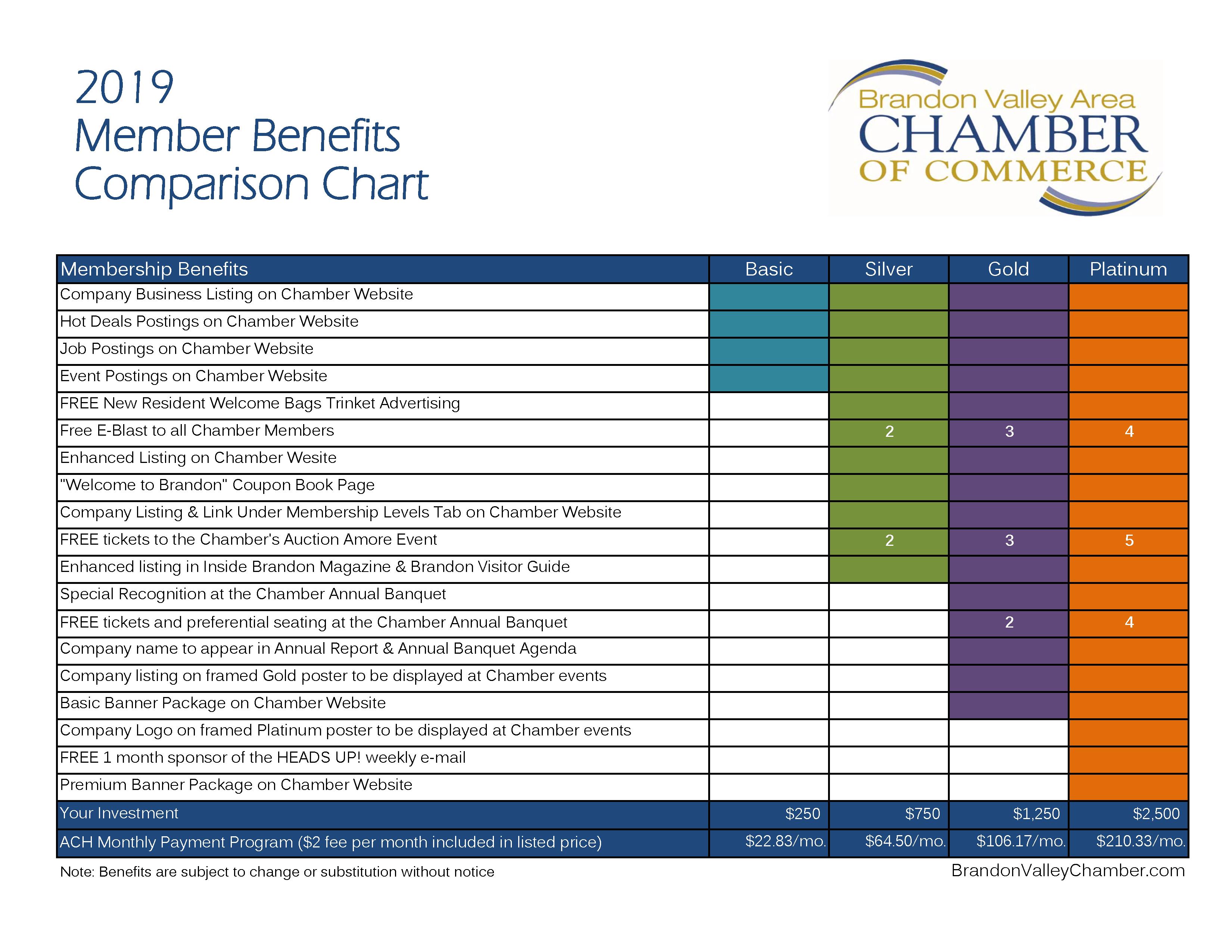 Membership Tiers graph 2019