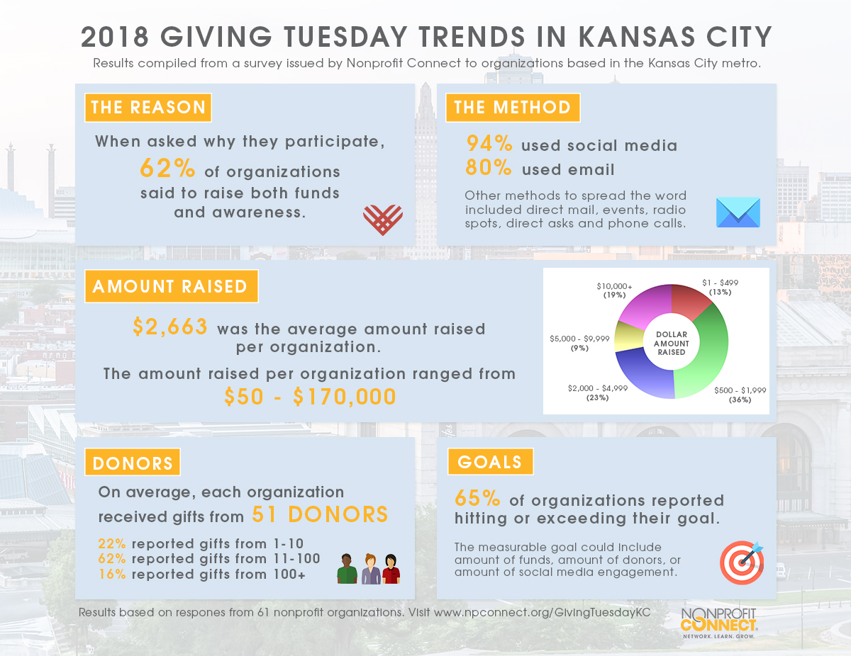 2018 Giving Tuesday Kansas City Results Infographic