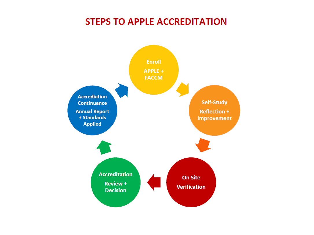Steps.To.APPLE.Accreditation