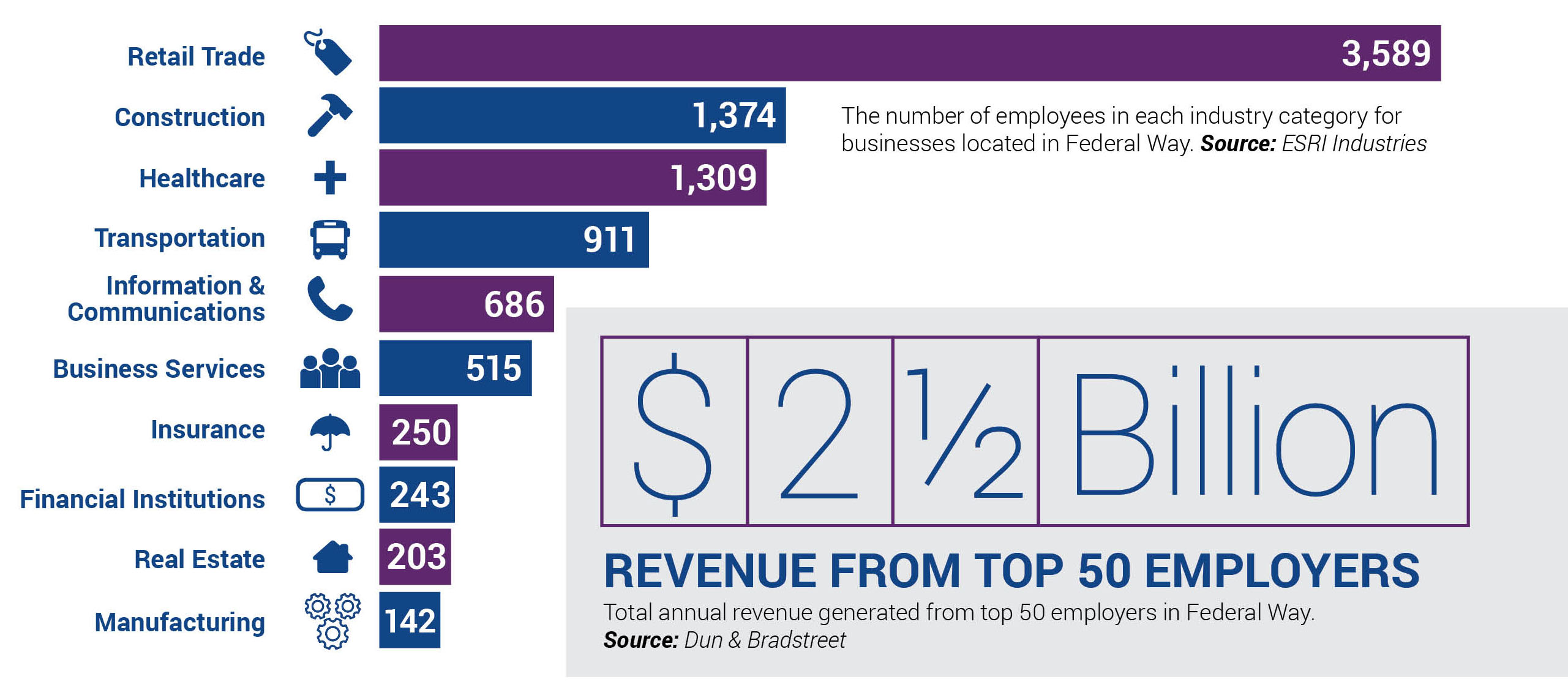 Top 10 Private Industries in Federal Way chart